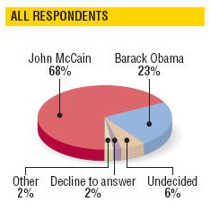 Military times poll 1