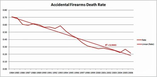 Fatal gun accidents