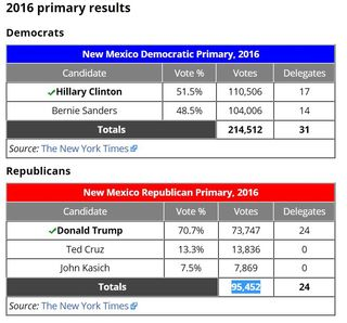New Mexico primary 2016